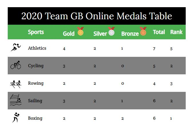 Team GB Online Medals Table